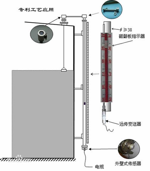 磁致伸缩液位计由三部分组成:探测杆